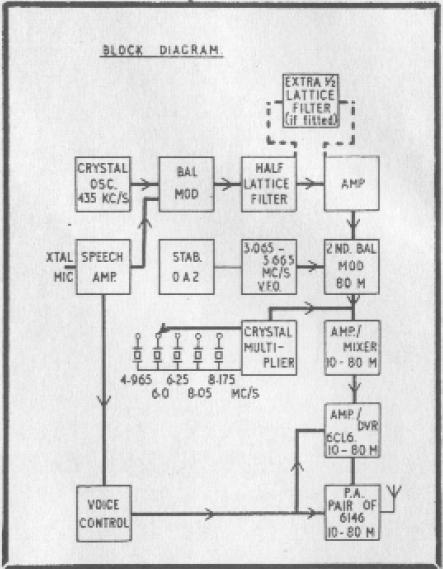 zs1ke   kw viceroy mark iii ssb transmitter